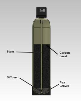 carbontank